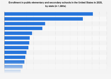 Enrollment in public elementary and secondary schools in the U.S. 2015, by state