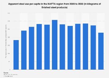 Apparent steel use per capita - NAFTA 2003-2017