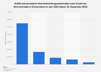 Börsennotierte Wohnungsunternehmen in Deutschland nach Wohnungsbestand 2017