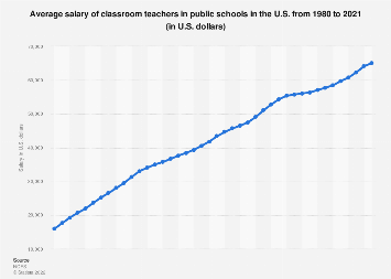 Teachers in public elementary/secondary schools - average salary 1980-2017