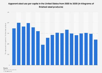 Apparent steel use per capita - U.S. 2003-2017