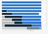 Umfrage unter Mediaagenturen zur Entwicklung der Mediennutzung in Deutschland