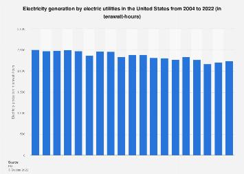 U.S. electricity generation: electric utilities 2001-2017