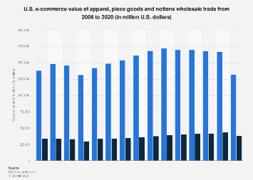 E-commerce value of U.S. apparel wholesale merchant trade 2006-2017
