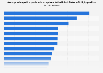 U.S. public schools - average salary paid 2011
