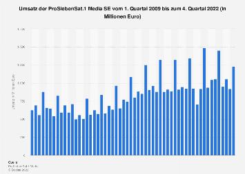 Umsatz der ProSiebenSat.1 Media SE bis zum 2. Quartal 2018