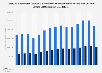 Total and e-commerce U.S. merchant wholesale trade sales via MSBOs 2006-2017