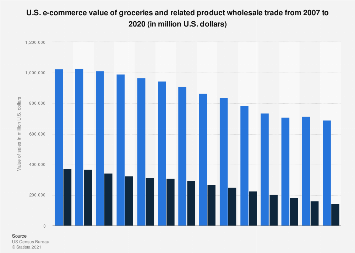 E-commerce value of U.S. grocery wholesale merchant trade 2007-2017