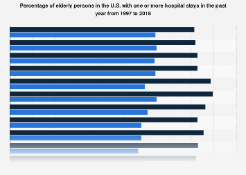 Elderly persons with hospital stays in the past year in the U.S. 1997-2015