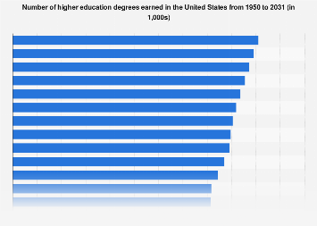 Degrees in higher education in the U.S. 1950-2026