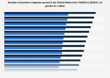 Bachelor's degrees earned in the United States by gender 1950-2028