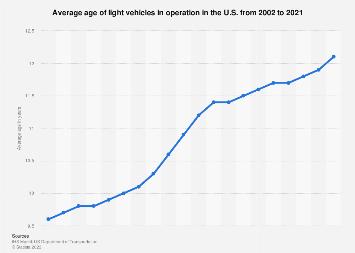 Age of U.S. light vehicles 1996-2016