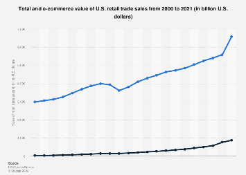 Total and e-commerce U.S. retail trade sales 2000-2017