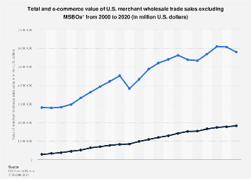 Total and e-commerce U.S. merchant wholesale trade sales excluding MSBOs 2000-2015