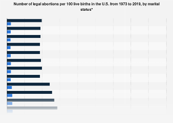 Online dating websites statistics on abortion