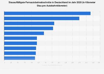 Stauauffälligste Autobahnen in Deutschland 2017