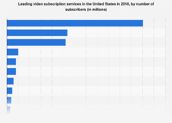 Leading video subscription services in the U.S. 2016, by number of subscribers