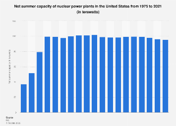 Net summer capacity of nuclear power plants in the United States 1975-2017