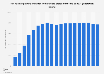 U.S. nuclear power plants: nuclear electricity generation 1975-2018