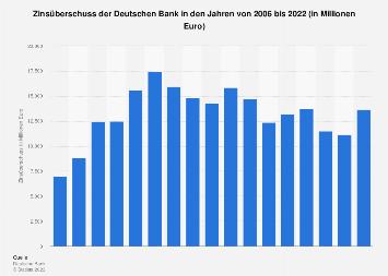 Zinsüberschuss der Deutschen Bank bis 2016