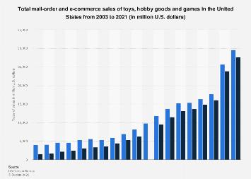 u s toys and hobby e commerce revenue 2019 statistic. Black Bedroom Furniture Sets. Home Design Ideas
