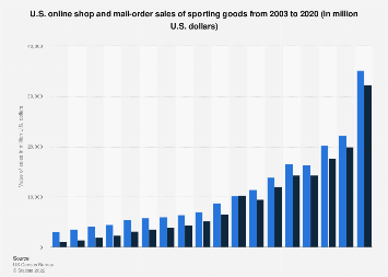 U.S. online shop and mail-order sales of sporting goods 2003-2016