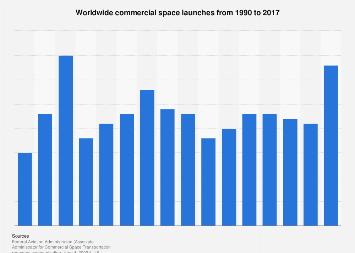 Worldwide commercial space launches 1990-2017