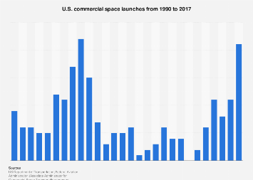 Commercial space launches - United States 1990-2017