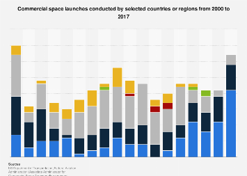 Commercial space launches conducted by selected countries 2000-2017