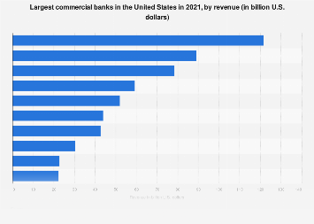 Leading commercial banks in the U.S. 2017, by revenue