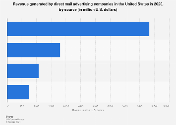 Revenue sources of U.S. direct mail advertising companies 2018