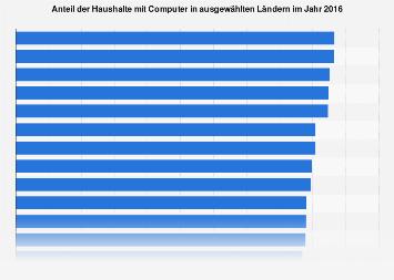Anteil der Haushalte in ausgewählten Ländern mit PC 2016