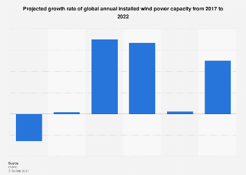 Global wind market forecast by annual capacity growth rate 2017-2022