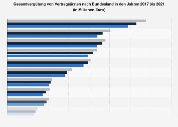 Vertragsärztliche Gesamtvergütung nach Bundesland bis 2016