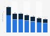 Entwicklung der Ausgaben für Printwerbung weltweit von 2000 bis 2016