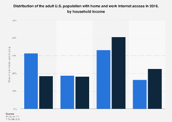 Internet access at home or at work in the United States 2015, by household income