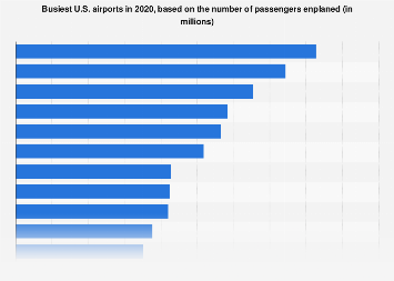 Busiest U.S. airports - number of passengers 2016