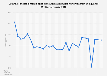 Apple App Store: quarterly growth of available apps as 2015-2018