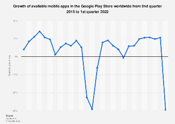 Google Play: quarterly growth of available apps as 2015-2019