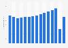 Air traffic - U.S. passenger-miles 2007-2018