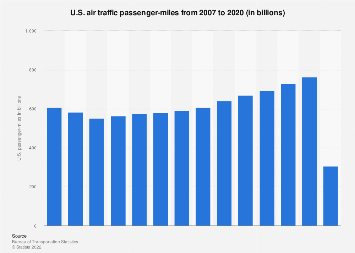 Air traffic - U.S. passenger-miles 2007-2015