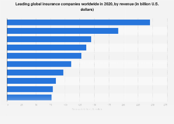 Leading insurance companies globally 2018, by revenue