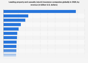 Leading Global P C Stock Insurers By Revenue 2018 Statista