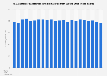 ACSI - U.S. customer satisfaction with online retail as of 2018