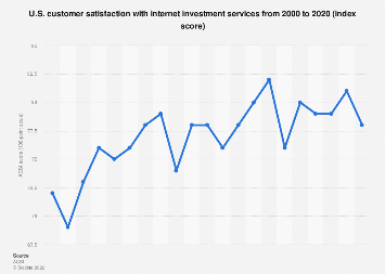 ACSI - U.S. customer satisfaction with online brokerage as of 2018