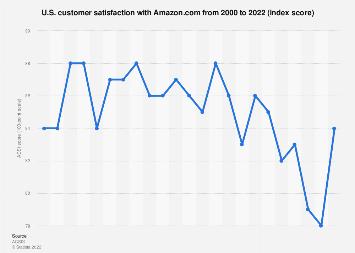 ACSI - U.S. customer satisfaction with Amazon.com as of 2016