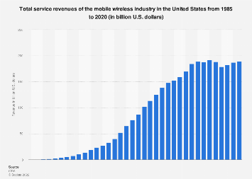 Service revenue of the U.S. mobile wireless industry 1985-2018