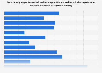 Health care practitioners and technical occupations: mean hourly wages 2016