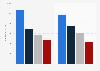 Umsatz mit Set-Top Boxen weltweit nach Hersteller 2010