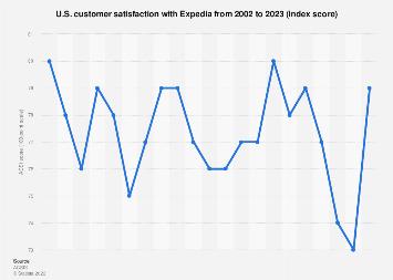 ACSI - U.S. customer satisfaction with Expedia Inc. as of 2019